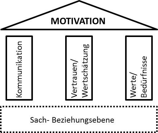 Die drei Säulen der Motivation